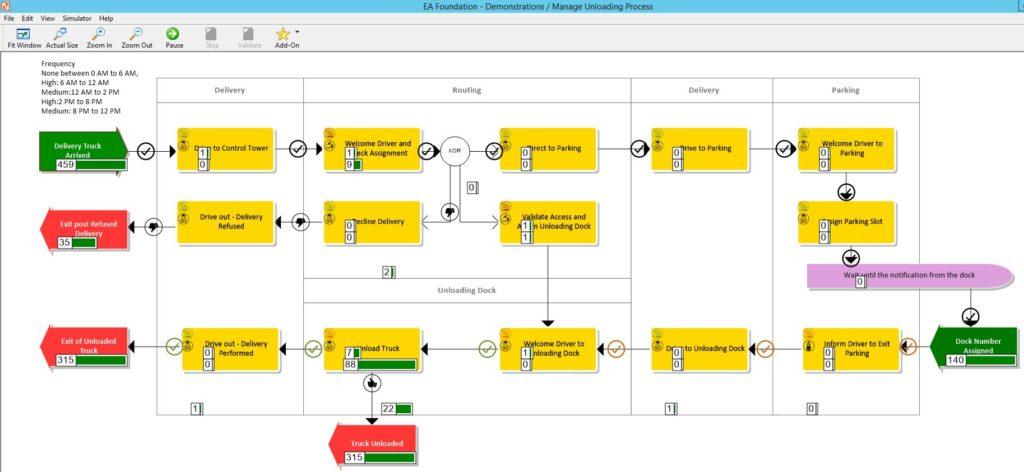 erwin BP 2 Process Model Simulation